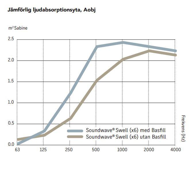 Bild som visar hur den ljudabsorberande förmågan förändras vid användandet av bassfill i Soundwave akustikpanel
